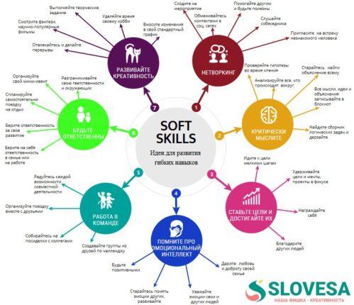 ИНФОГРАФИКА - Идеи для развития soft skills (гибких навыков)