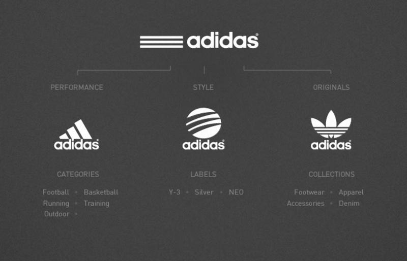 Трансформация иконки Adidas