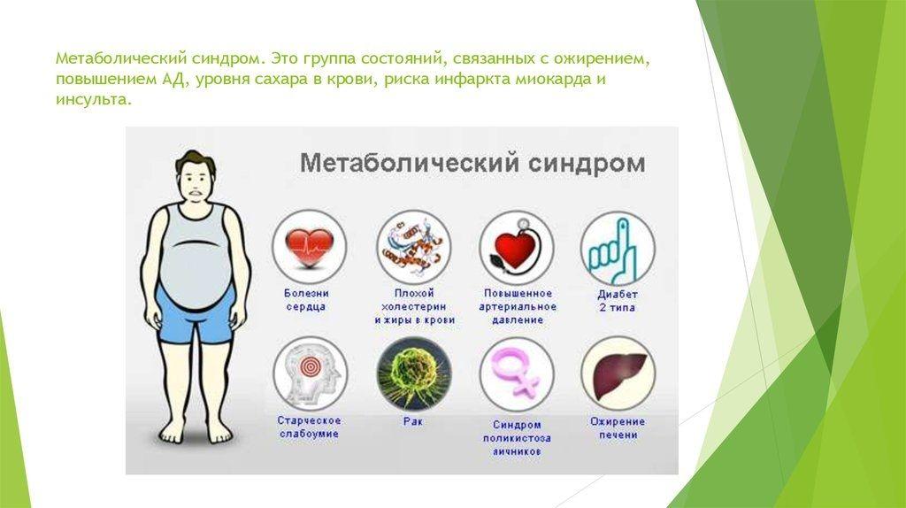 Метаболический синдром: симптомы и клинические проявления