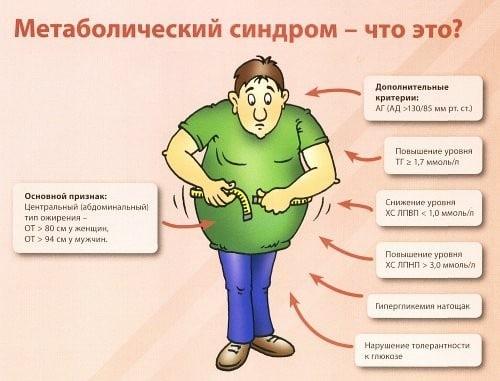 Как жить с метаболическим синдромом, лечение метаболического синдрома