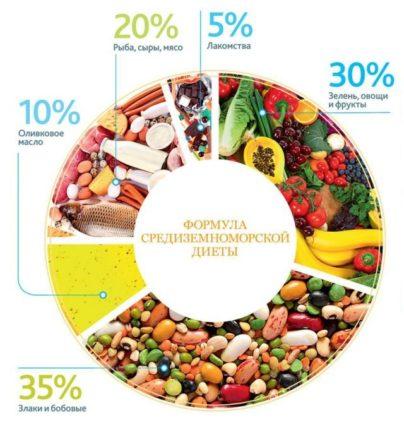 Средиземноморская диета - как правильно питаться