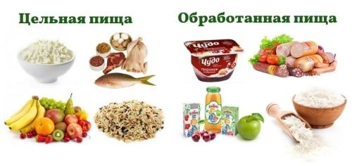 Обработанные продукты и полезные продукты