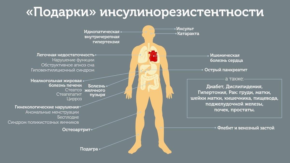 Что произойдет с организмом если не контролировать инсулинорезистентность