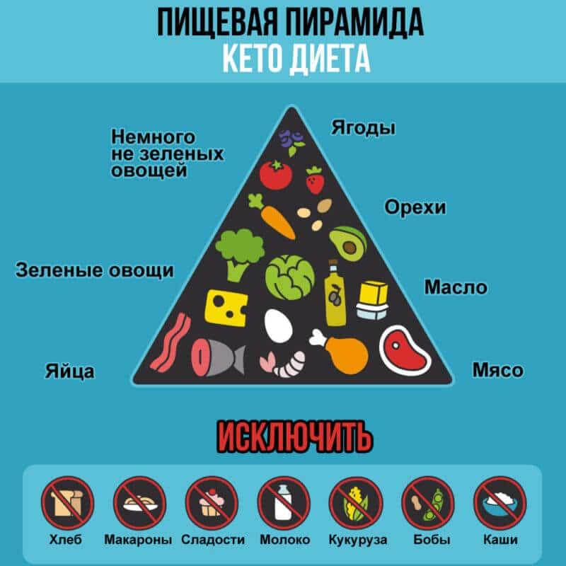 Что можно есть при кето-диете, а чего следует избегать