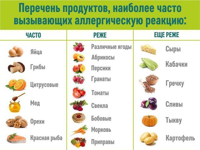 Элиминационная диета - какие продукты вызывают аллергию