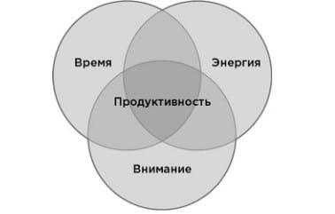 Три компонента продуктивности