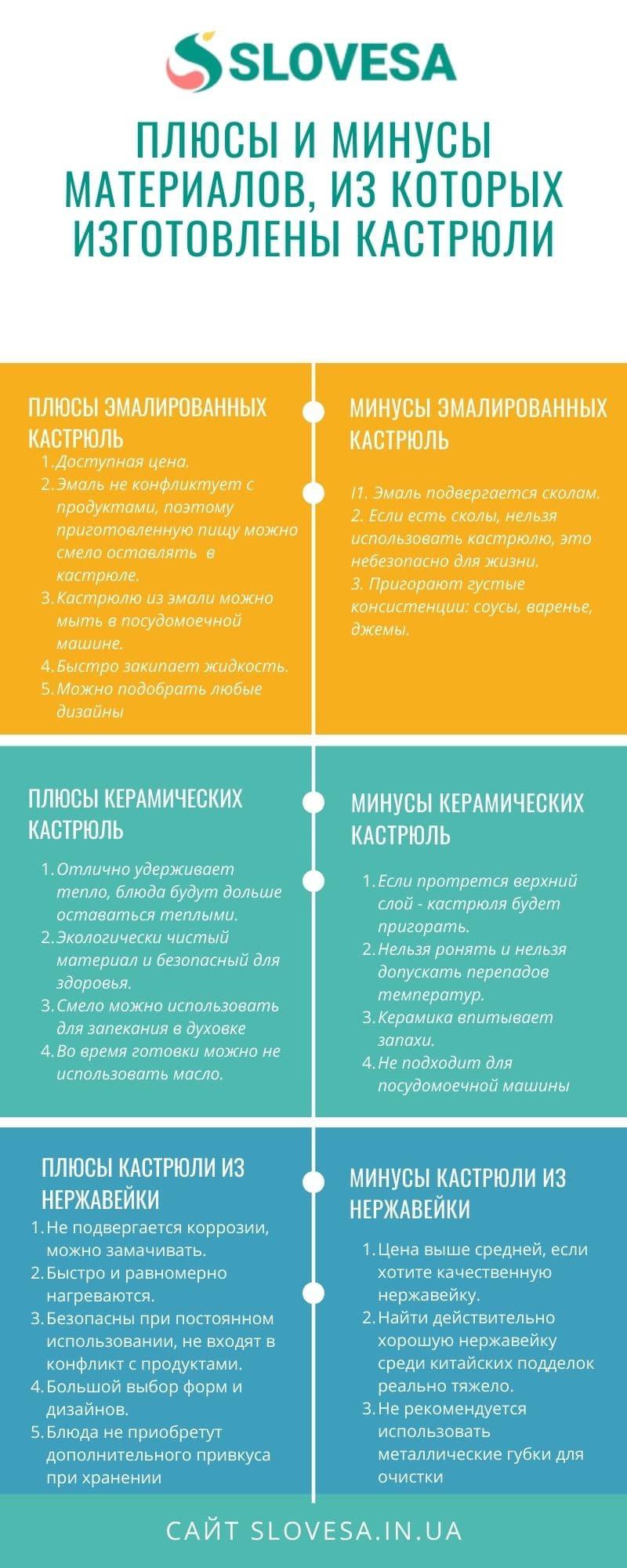 Инфографика: типы кастрюль - плюсы и минусы