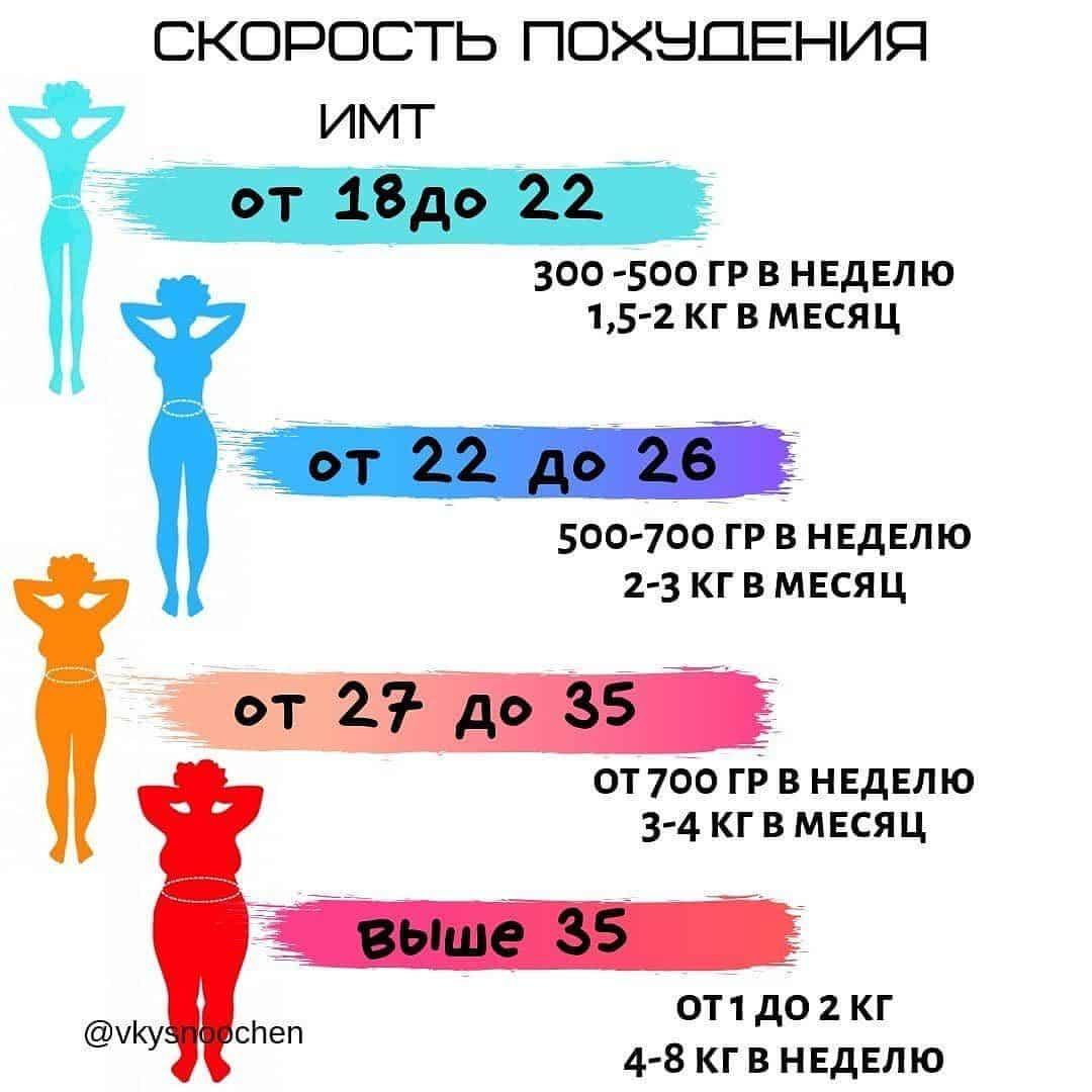 Расчет ИМТ и похудение