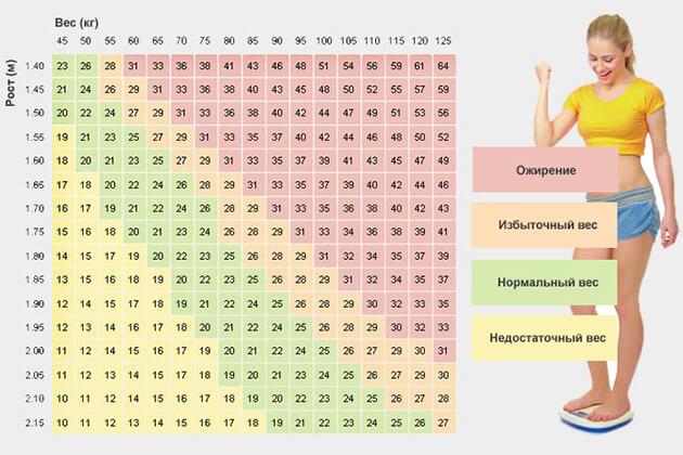 Как рассчитать ИМТ