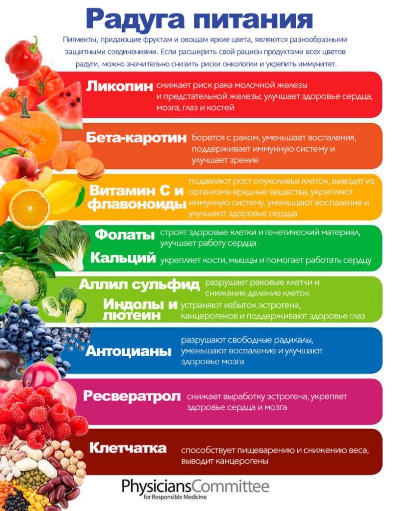 Разные цвета овощей и фруктов