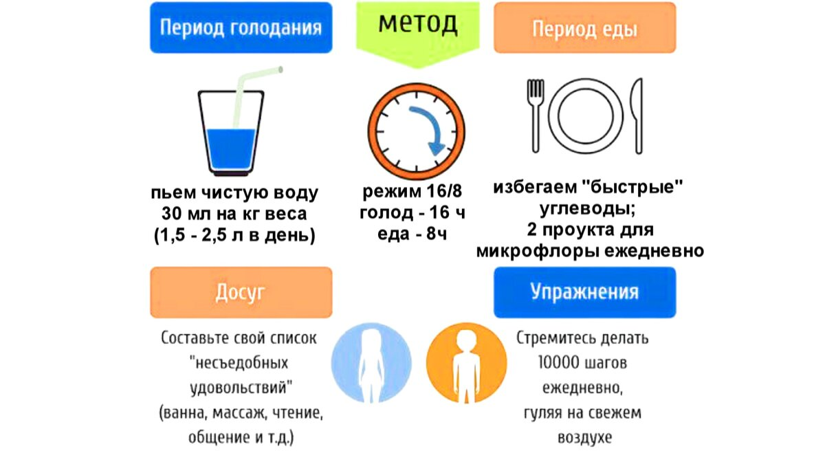Особенности интервального голодания