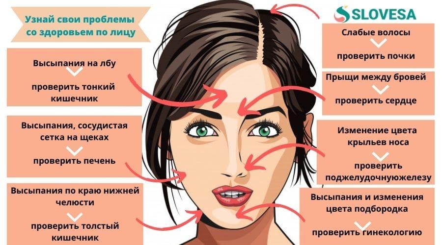 Узнайте свои проблемы со здоровьем по лицу