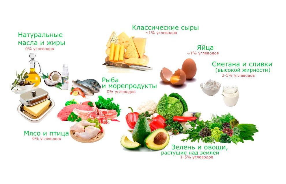 Жиры и углеводы для кето-диеты