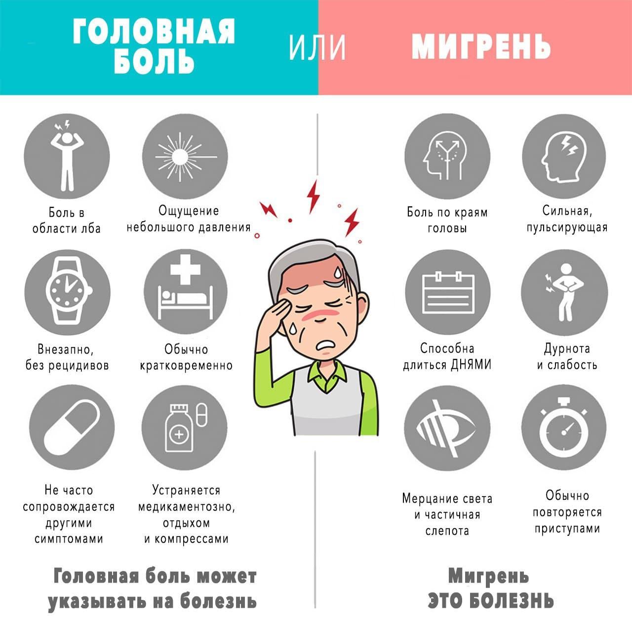 В чем отличие мигрени от головной боли