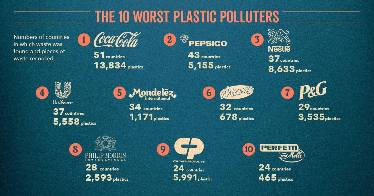 Кто из больших компаний самые большие загрязнители пластиком на Земле