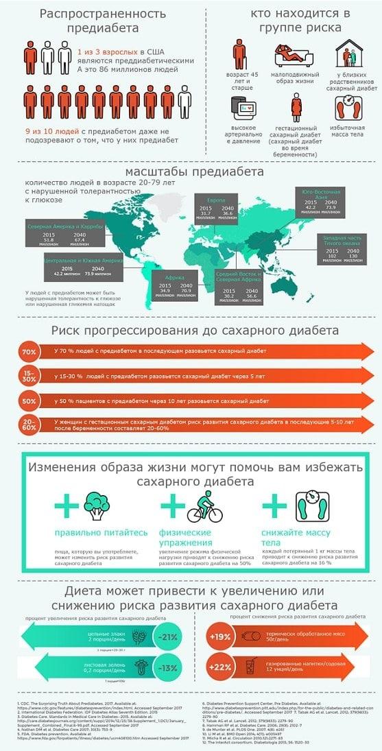 Что такое предиабет - инфографика